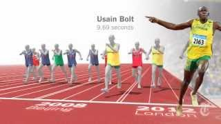 Usain Bolt London 2012 Olympics Final vs every 100m medalist